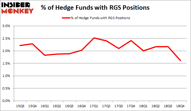 Is RGS A Good Stock To Buy