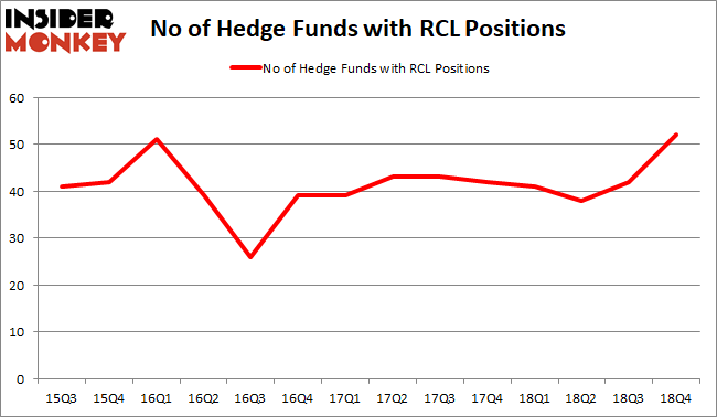 Is RCL A Good Stock To Buy
